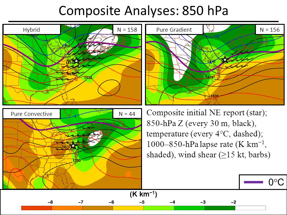 Composite Analyses: 850 hPa Composite initial NE report (star); 850-hPa Z (every 30 m, black), temperature (every 4°C, dashed); 1000–850-hPa lapse rate (K km 1, shaded), wind shear (15 kt, barbs) (K km 1 ) 0°C0°C HybridN = 158 Pure GradientN = 156 Pure Convective N = 44