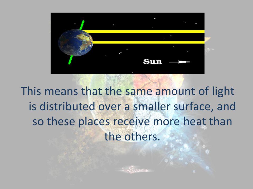 This means that the same amount of light is distributed over a smaller surface, and so these places receive more heat than the others.