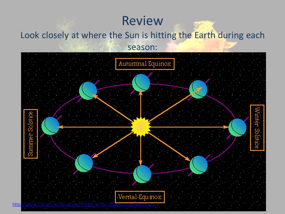 Review Look closely at where the Sun is hitting the Earth during each season: http://Search.Lycos.com/setup.asp?r=5&src=clear2&query=weather+savvy