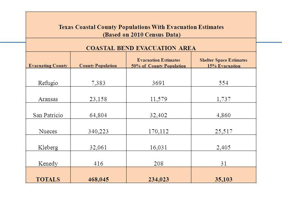 Texas Coastal County Populations With Evacuation Estimates (Based on 2010 Census Data) COASTAL BEND EVACUATION AREA Evacuating CountyCounty Population Evacuation Estimates 50% of County Population Shelter Space Estimates 15% Evacuation Refugio7,3833691554 Aransas23,15811,5791,737 San Patricio64,80432,4024,860 Nueces340,223170,11225,517 Kleberg32,06116,0312,405 Kenedy41620831 TOTALS468,045234,02335,103