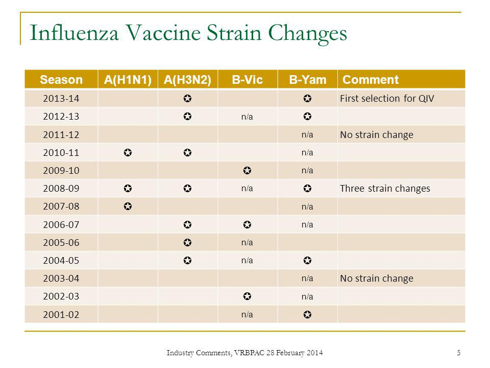 Influenza Vaccine Strain Changes SeasonA(H1N1)A(H3N2)B-VicB-YamComment 2013-14 First selection for QIV 2012-13 n/a 2011-12 n/a No strain change 2010-11 n/a 2009-10 n/a 2008-09 n/a Three strain changes 2007-08 n/a 2006-07 n/a 2005-06 n/a 2004-05 n/a 2003-04 n/a No strain change 2002-03 n/a 2001-02 n/a 5 Industry Comments, VRBPAC 28 February 2014