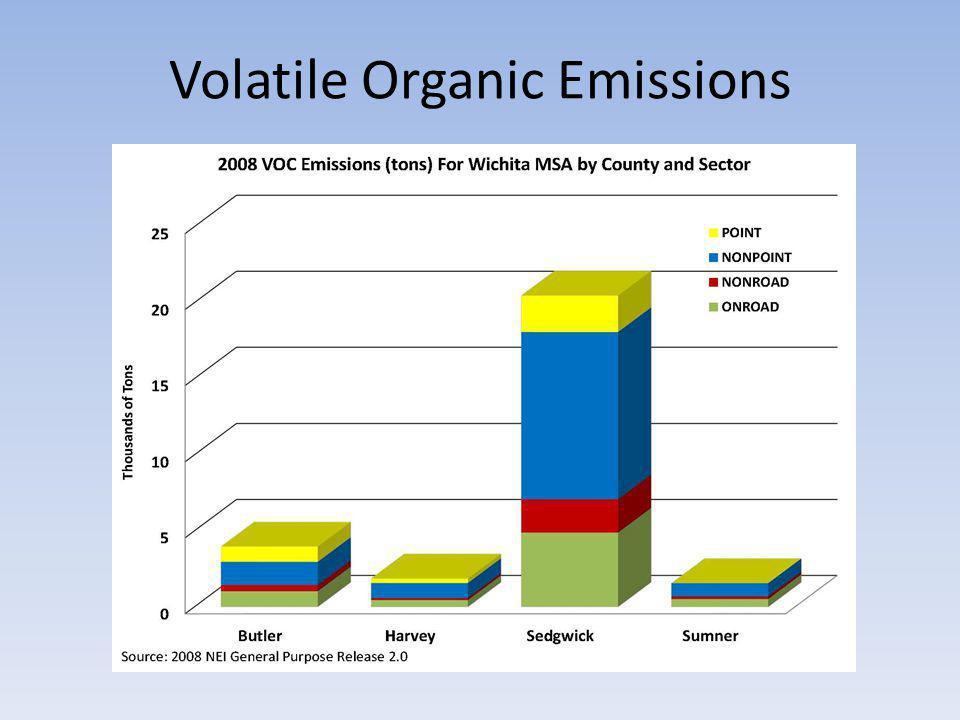 Volatile Organic Emissions