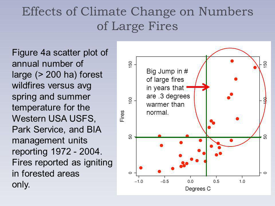 Effects of Climate Change on Numbers of Large Fires Figure 4a scatter plot of annual number of large (> 200 ha) forest wildfires versus avg spring and summer temperature for the Western USA USFS, Park Service, and BIA management units reporting 1972 - 2004.
