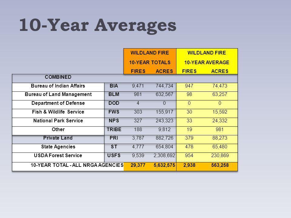 10-Year Averages