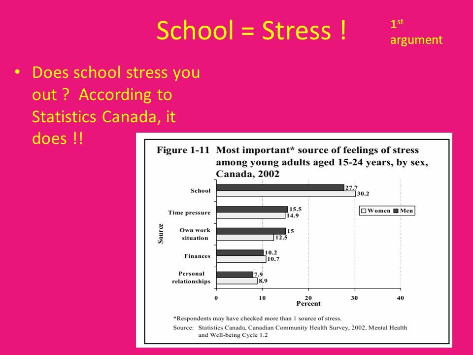Summer = No School = Less Stress .