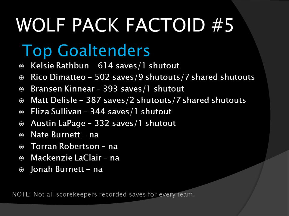 WOLF PACK FACTOID #5 Top Goaltenders NOTE: Not all scorekeepers recorded saves for every team.