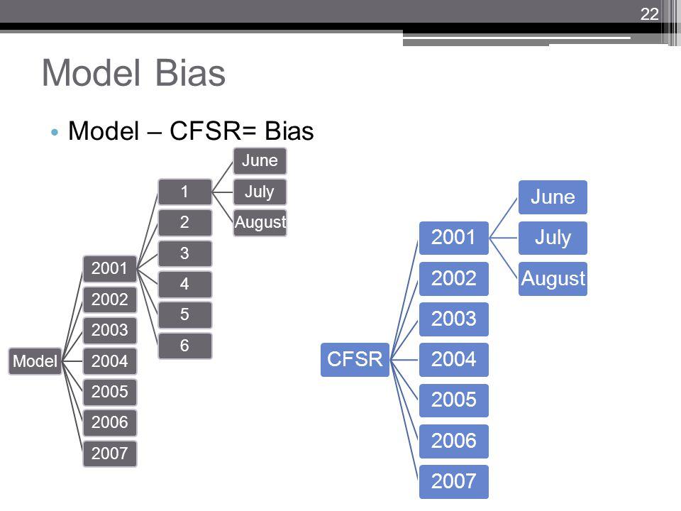 Model Bias Model – CFSR= Bias Model20011JuneJulyAugust23456200220032004200520062007 CFSR2001JuneJulyAugust200220032004200520062007 22