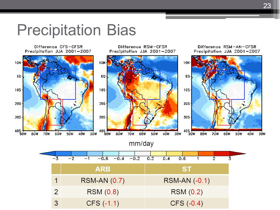Precipitation Bias mm/day ARBST 1RSM-AN (0.7)RSM-AN (-0.1) 2RSM (0.8)RSM (0.2) 3CFS (-1.1)CFS (-0.4) 23
