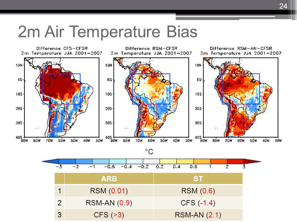 2m Air Temperature Bias ARBST 1RSM (0.01)RSM (0.6) 2RSM-AN (0.9)CFS (-1.4) 3CFS (>3)RSM-AN (2.1) °C 24