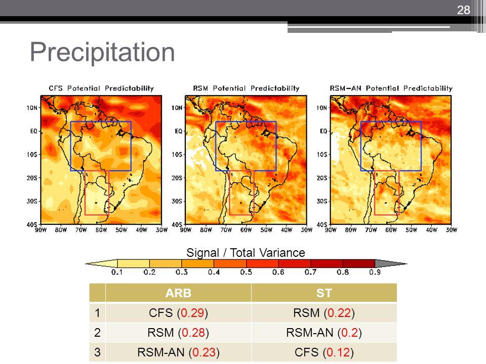 Precipitation Signal / Total Variance ARBST 1CFS (0.29)RSM (0.22) 2RSM (0.28)RSM-AN (0.2) 3RSM-AN (0.23)CFS (0.12) 28