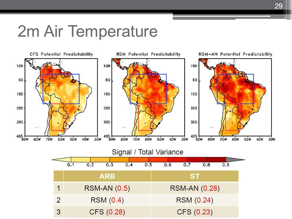 2m Air Temperature Signal / Total Variance ARBST 1RSM-AN (0.5)RSM-AN (0.28) 2RSM (0.4)RSM (0.24) 3CFS (0.28)CFS (0.23) 29