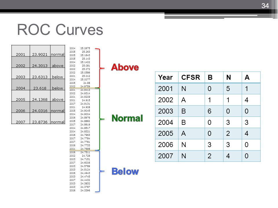 ROC Curves 200123.9021normal 200224.3013above 200323.6313below 200423.618below 200524.1368above 200624.0316normal 200723.8736normal 25.2675 25.263 25.