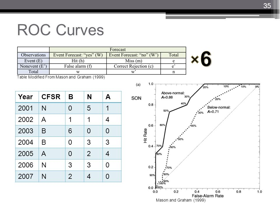 ROC Curves Table Modified From Mason and Graham (1999) YearCFSRBNA 2001N051 2002A114 2003B600 2004B033 2005A024 2006N330 2007N240 Mason and Graham (19