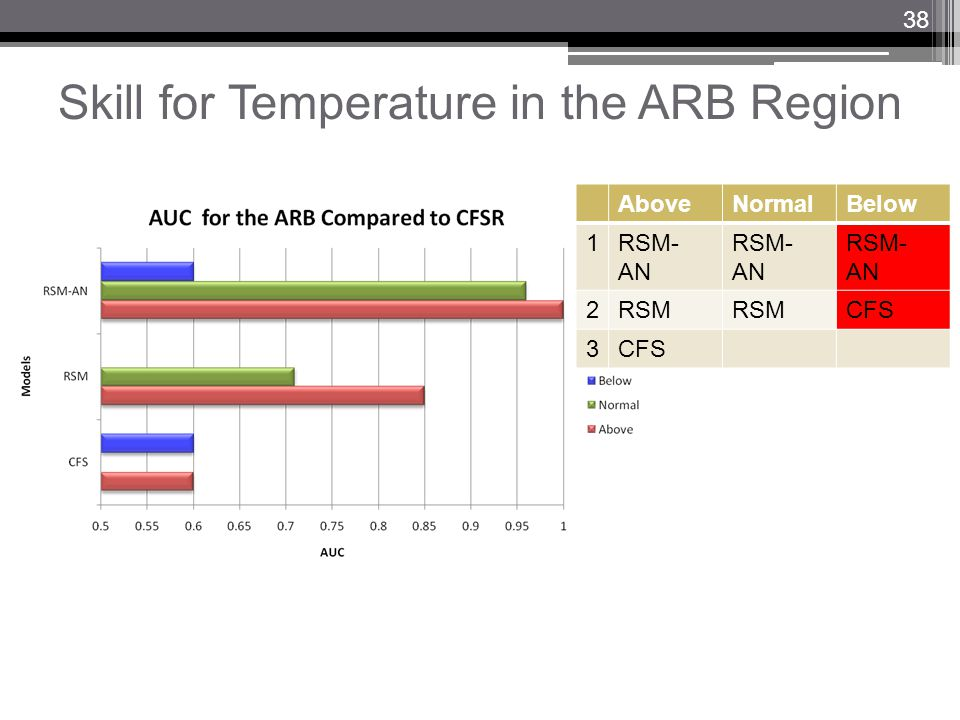 Skill for Temperature in the ARB Region AboveNormalBelow 1RSM- AN 2RSM CFS 3 38