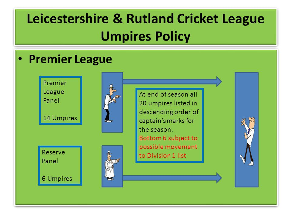 Leicestershire & Rutland Cricket League Umpires Policy Premier League Premier League Panel 14 Umpires Reserve Panel 6 Umpires At end of season all 20 umpires listed in descending order of captains marks for the season.