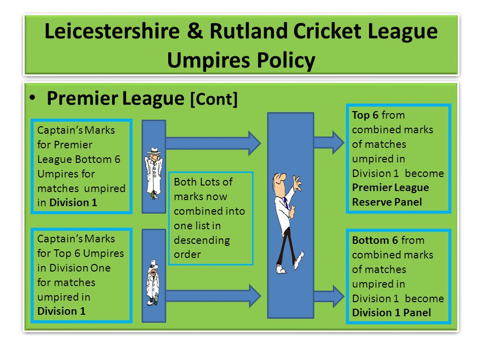 Leicestershire & Rutland Cricket League Umpires Policy Premier League [Cont] Captains Marks for Premier League Bottom 6 Umpires for matches umpired in Division 1 Captains Marks for Top 6 Umpires in Division One for matches umpired in Division 1 Both Lots of marks now combined into one list in descending order Top 6 from combined marks of matches umpired in Division 1 become Premier League Reserve Panel Bottom 6 from combined marks of matches umpired in Division 1 become Division 1 Panel