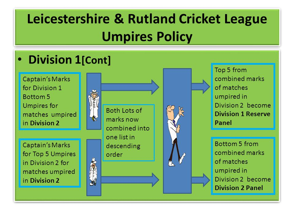 Leicestershire & Rutland Cricket League Umpires Policy Division 1 [Cont] Captains Marks for Division 1 Bottom 5 Umpires for matches umpired in Division 2 Captains Marks for Top 5 Umpires in Division 2 for matches umpired in Division 2 Both Lots of marks now combined into one list in descending order Top 5 from combined marks of matches umpired in Division 2 become Division 1 Reserve Panel Bottom 5 from combined marks of matches umpired in Division 2 become Division 2 Panel