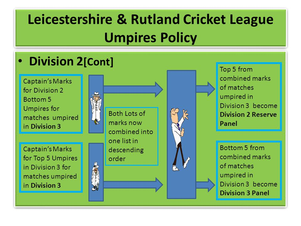 Leicestershire & Rutland Cricket League Umpires Policy Division 2 [Cont] Captains Marks for Division 2 Bottom 5 Umpires for matches umpired in Division 3 Captains Marks for Top 5 Umpires in Division 3 for matches umpired in Division 3 Both Lots of marks now combined into one list in descending order Top 5 from combined marks of matches umpired in Division 3 become Division 2 Reserve Panel Bottom 5 from combined marks of matches umpired in Division 3 become Division 3 Panel