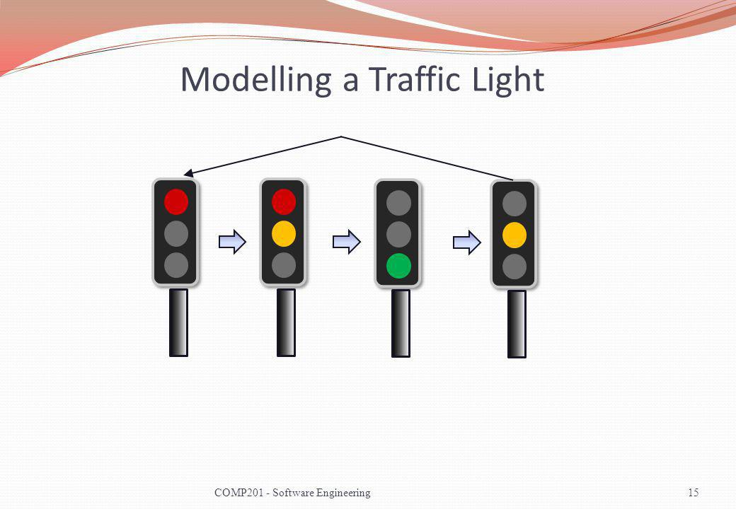 Modelling a Traffic Light 15COMP201 - Software Engineering