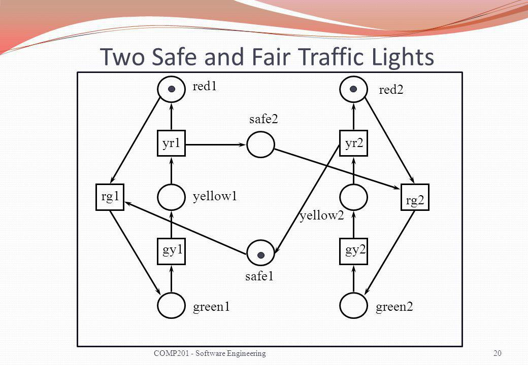 Two Safe and Fair Traffic Lights rg1 red1 yellow1 green1 yr1 gy1 rg2 red2 yellow2 green2 yr2 gy2 safe2 safe1 20COMP201 - Software Engineering