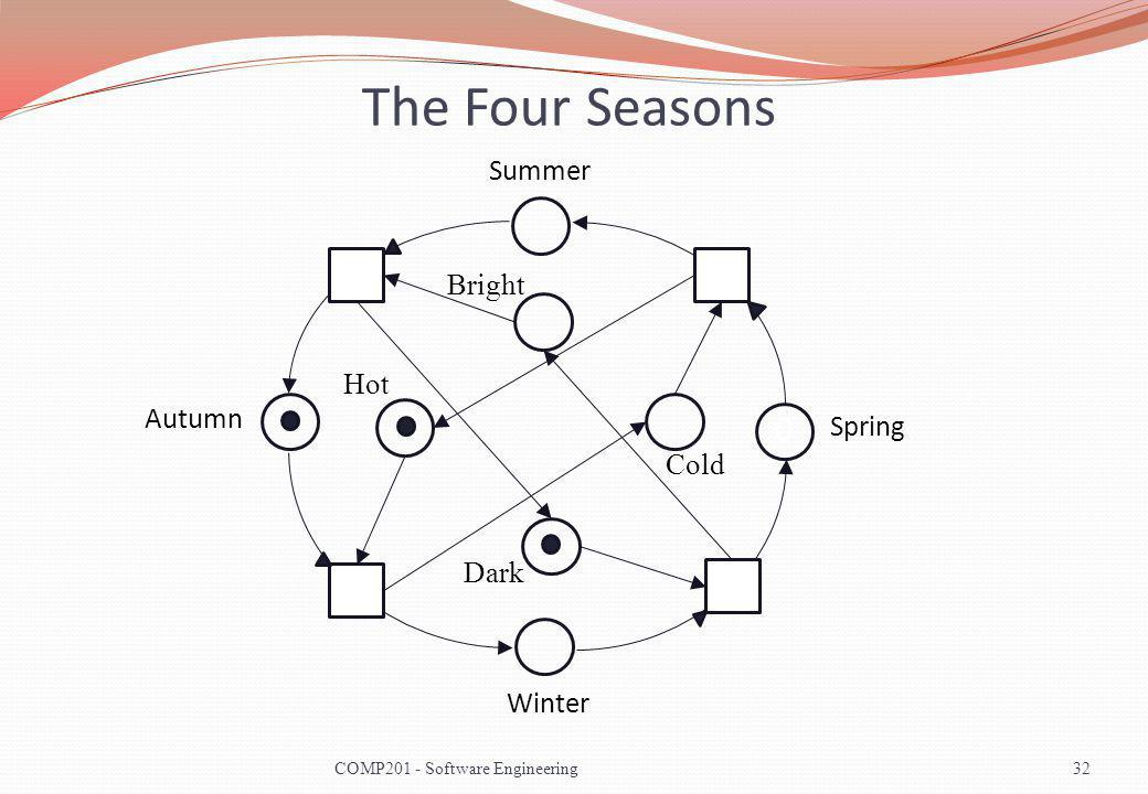 The Four Seasons 32COMP201 - Software Engineering 0 Summer Autumn Winter Spring Hot Cold Dark Bright