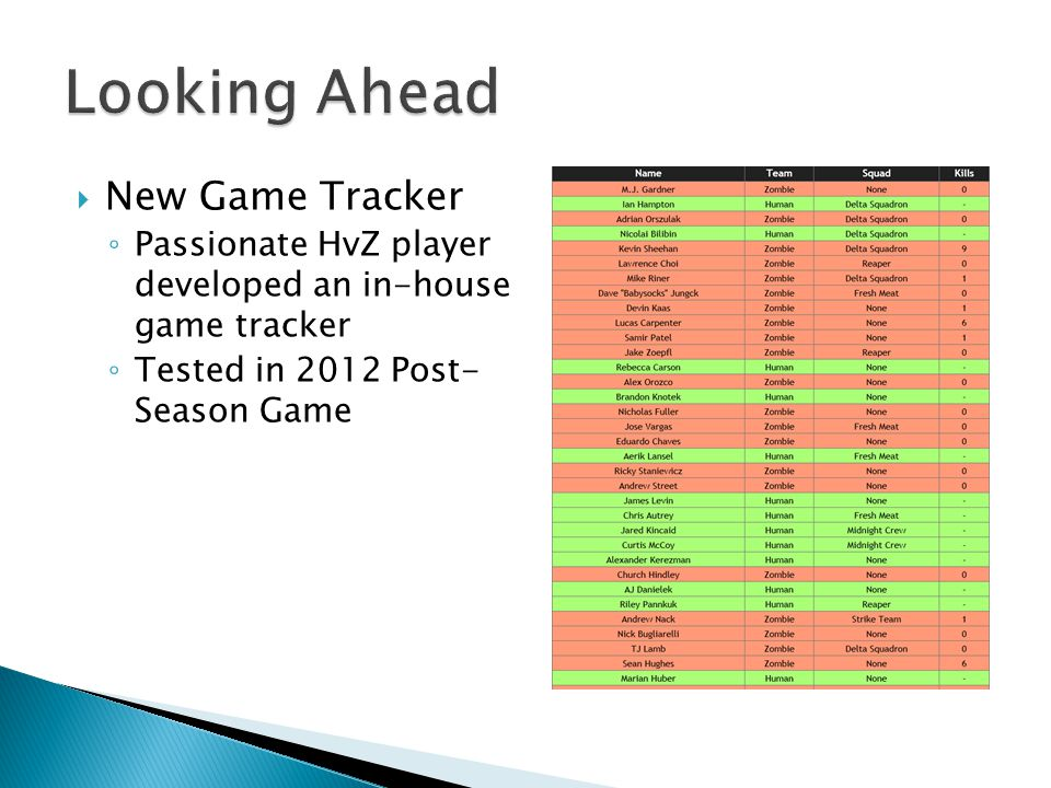 New Game Tracker Passionate HvZ player developed an in-house game tracker Tested in 2012 Post- Season Game