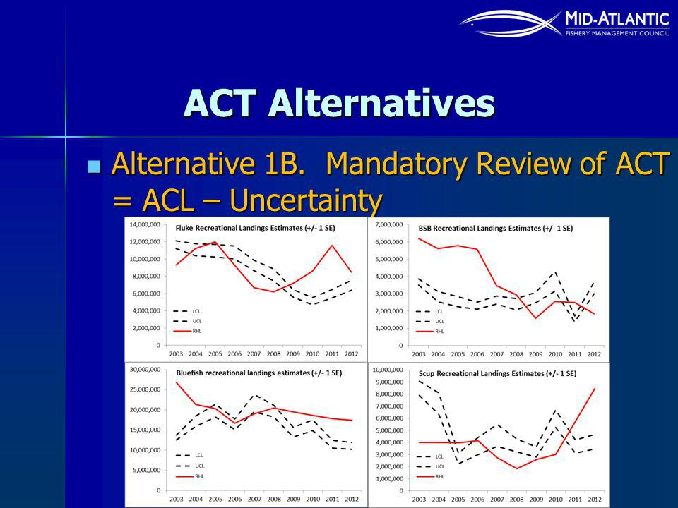 ACT Alternatives Alternative 1B. Mandatory Review of ACT = ACL – Uncertainty Alternative 1B.