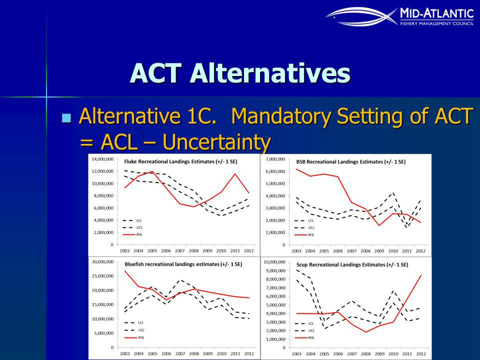 ACT Alternatives Alternative 1C. Mandatory Setting of ACT = ACL – Uncertainty Alternative 1C.