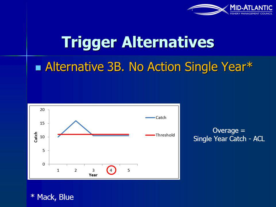 Trigger Alternatives Alternative 3B. No Action Single Year* Alternative 3B. No Action Single Year* * Mack, Blue Overage = Single Year Catch - ACL