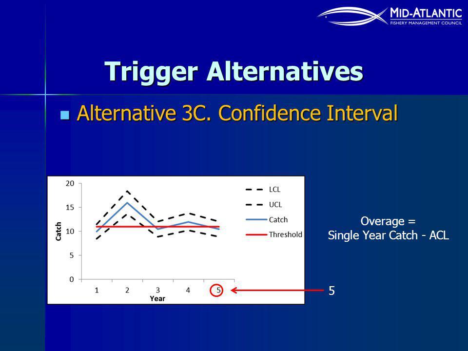 Trigger Alternatives Alternative 3C. Confidence Interval Alternative 3C. Confidence Interval Overage = Single Year Catch - ACL 5