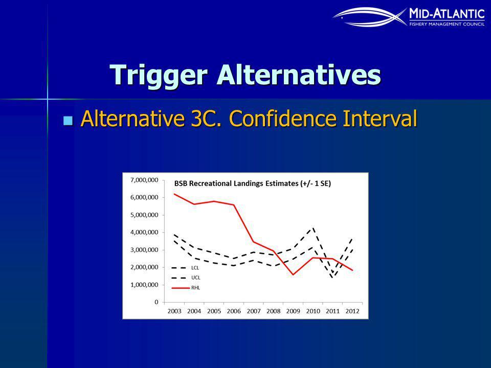 Trigger Alternatives Alternative 3C. Confidence Interval Alternative 3C. Confidence Interval