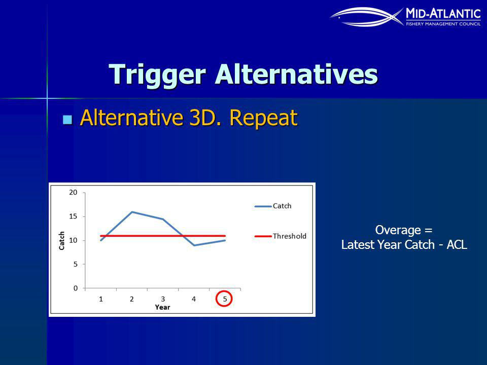 Trigger Alternatives Alternative 3D. Repeat Alternative 3D. Repeat Overage = Latest Year Catch - ACL