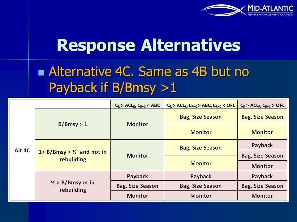 Response Alternatives Alternative 4C. Same as 4B but no Payback if B/Bmsy >1 Alternative 4C.