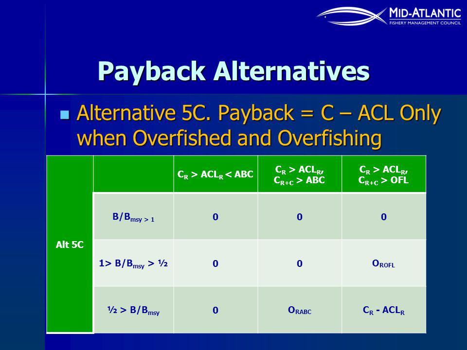 Payback Alternatives Alternative 5C. Payback = C – ACL Only when Overfished and Overfishing Alternative 5C. Payback = C – ACL Only when Overfished and