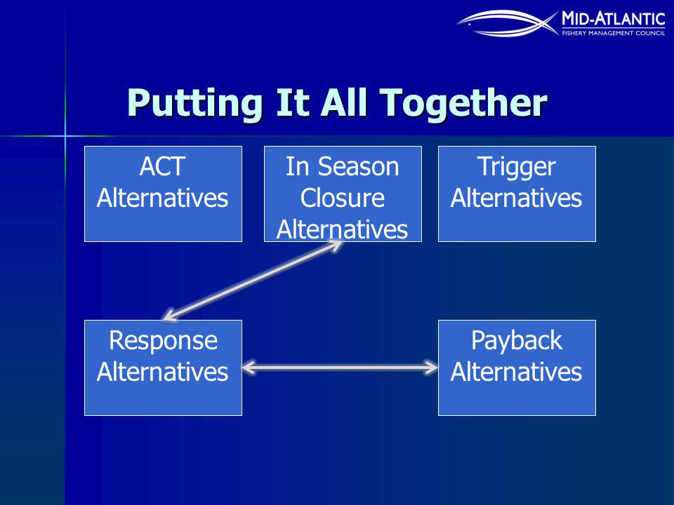 Putting It All Together ACT Alternatives In Season Closure Alternatives Trigger Alternatives Response Alternatives Payback Alternatives