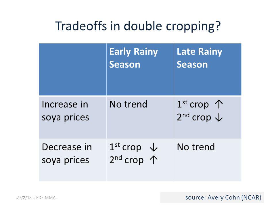 Early Rainy Season Late Rainy Season Increase in soya prices No trend1 st crop 2 nd crop Decrease in soya prices 1 st crop 2 nd crop No trend 27/2/13