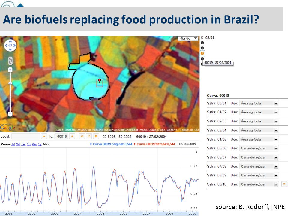 13 Are biofuels replacing food production in Brazil source: B. Rudorff, INPE