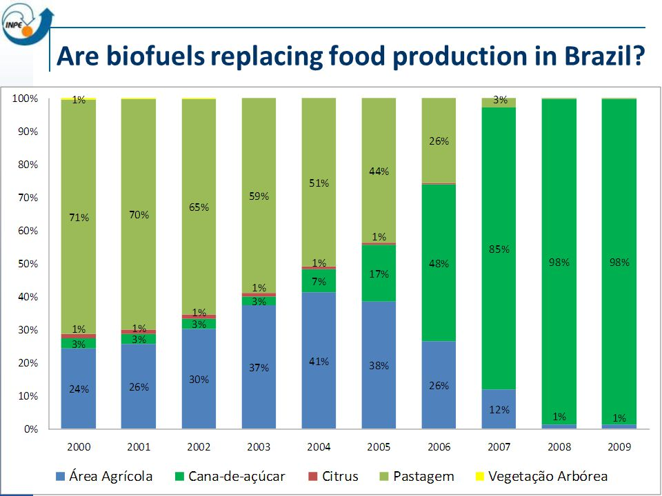 Are biofuels replacing food production in Brazil?