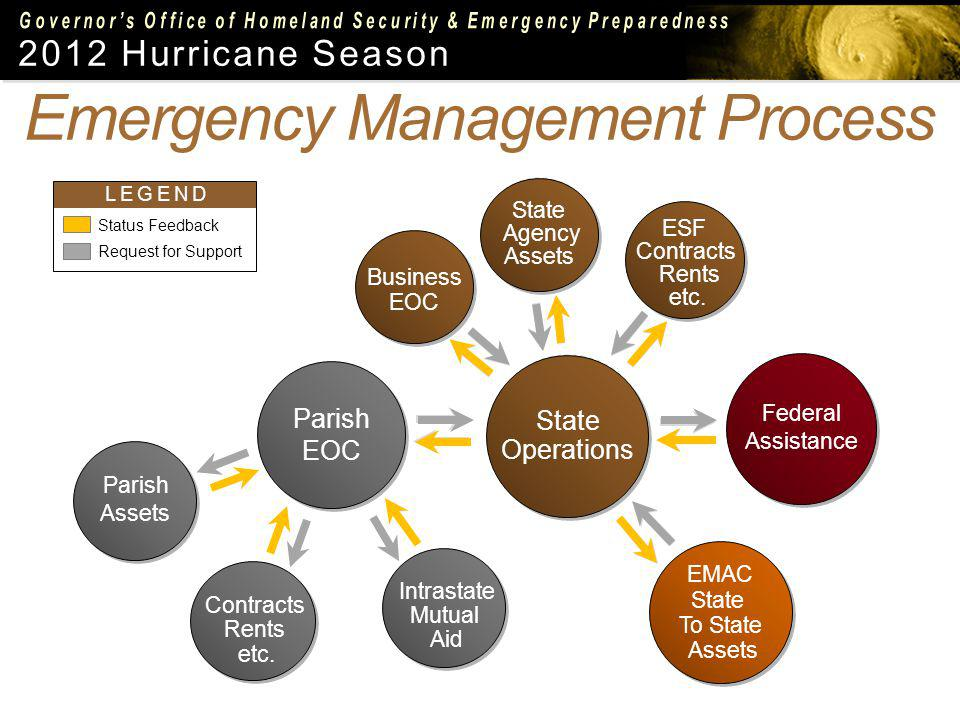 2012 Hurricane Season LEGEND Status Feedback Request for Support State Operations State Operations Parish EOC Intrastate Mutual Aid Intrastate Mutual Aid Contracts Rents etc.