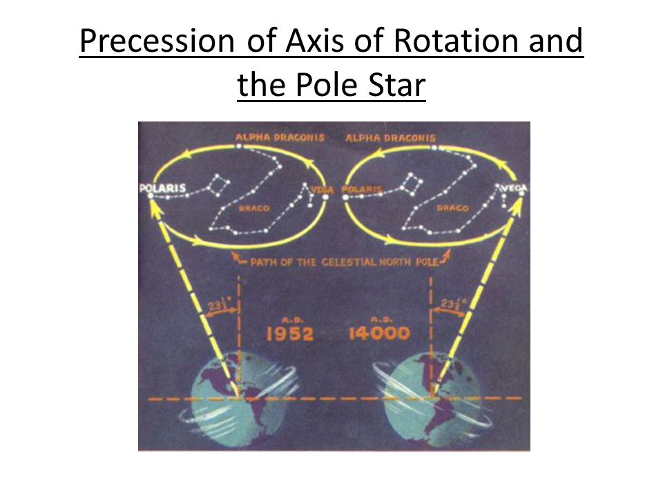 Precession of Axis of Rotation and the Pole Star