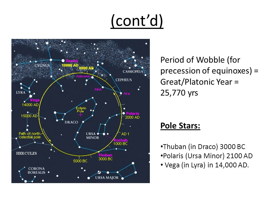 (contd) Period of Wobble (for precession of equinoxes) = Great/Platonic Year = 25,770 yrs Pole Stars: Thuban (in Draco) 3000 BC Polaris (Ursa Minor) 2100 AD Vega (in Lyra) in 14,000 AD.