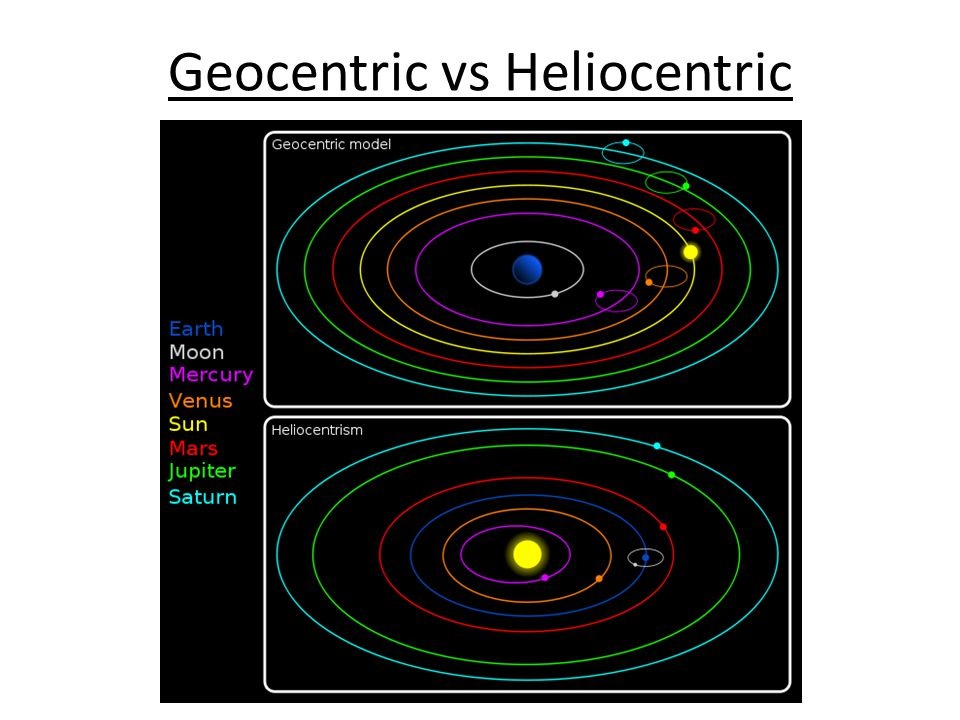 Geocentric vs Heliocentric