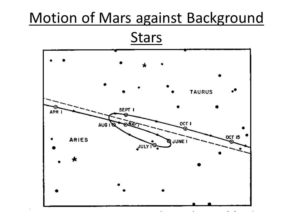 Motion of Mars against Background Stars