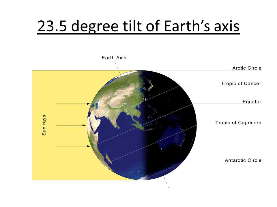 23.5 degree tilt of Earths axis