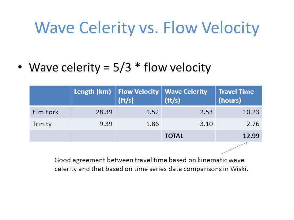 Wave Celerity vs. Flow Velocity Wave celerity = 5/3 * flow velocity Length (km)Flow Velocity (ft/s) Wave Celerity (ft/s) Travel Time (hours) Elm Fork2