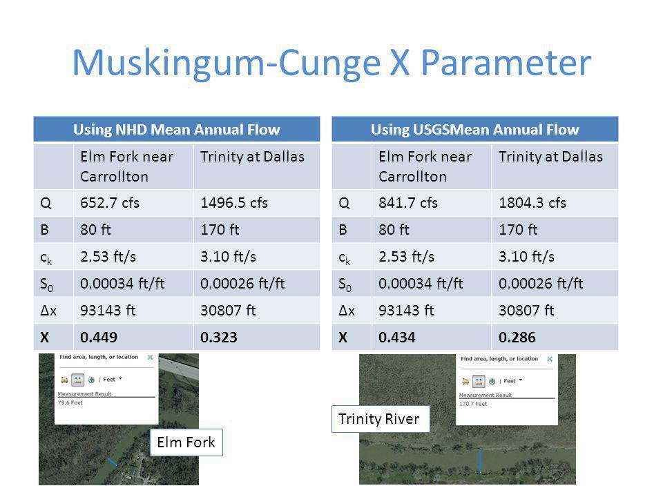 Muskingum-Cunge X Parameter Using NHD Mean Annual Flow Elm Fork near Carrollton Trinity at Dallas Q652.7 cfs1496.5 cfs B80 ft170 ft ckck 2.53 ft/s3.10 ft/s S0S0 0.00034 ft/ft0.00026 ft/ft ΔxΔx93143 ft30807 ft X0.4490.323 Using USGSMean Annual Flow Elm Fork near Carrollton Trinity at Dallas Q841.7 cfs1804.3 cfs B80 ft170 ft ckck 2.53 ft/s3.10 ft/s S0S0 0.00034 ft/ft0.00026 ft/ft ΔxΔx93143 ft30807 ft X0.4340.286 Trinity River Elm Fork