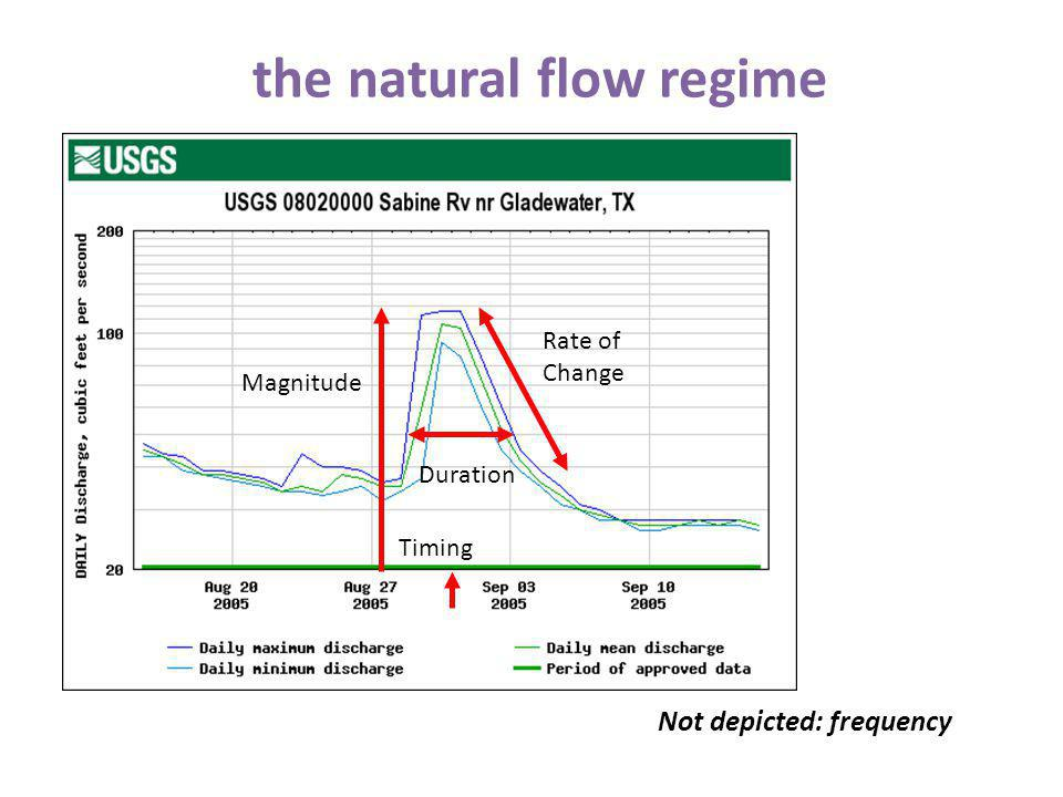 the natural flow regime Magnitude Timing Duration Rate of Change Not depicted: frequency
