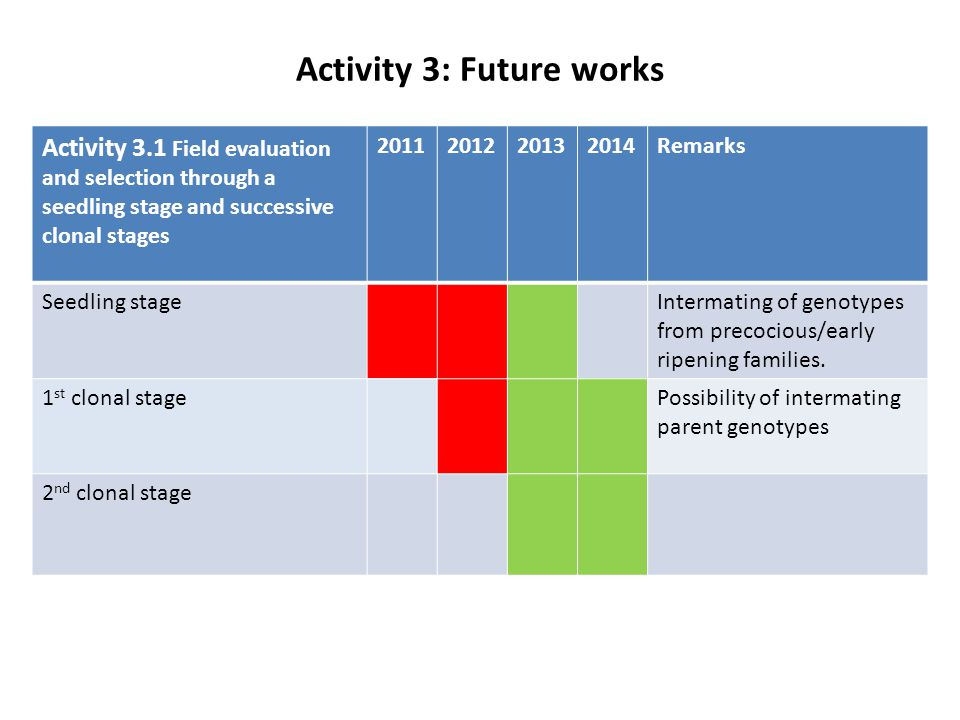 Activity 3: Future works Activity 3.1 Field evaluation and selection through a seedling stage and successive clonal stages 2011201220132014Remarks See