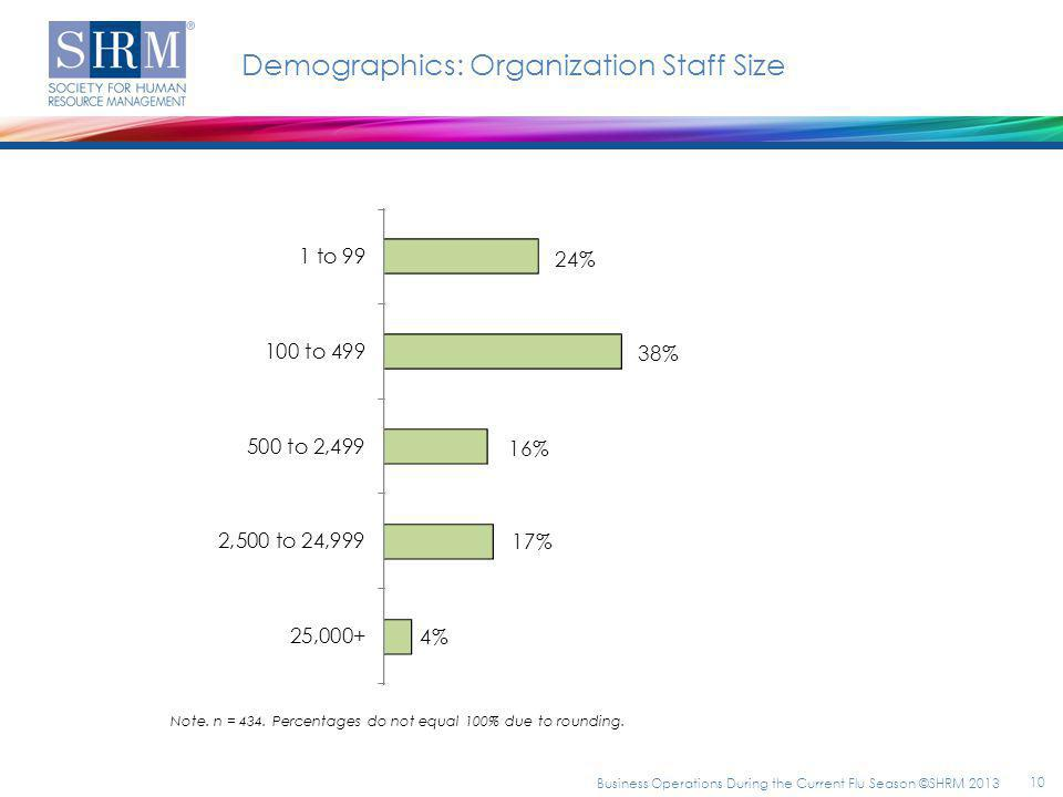 Demographics: Organization Staff Size Note. n = 434. Percentages do not equal 100% due to rounding. 10 Business Operations During the Current Flu Seas