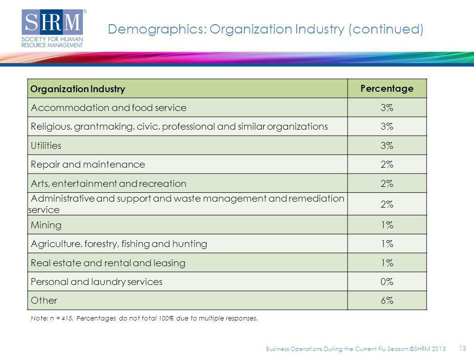Demographics: Organization Industry (continued) Organization Industry Percentage Accommodation and food service3% Religious, grantmaking, civic, professional and similar organizations3% Utilities3% Repair and maintenance2% Arts, entertainment and recreation2% Administrative and support and waste management and remediation service 2% Mining1% Agriculture, forestry, fishing and hunting1% Real estate and rental and leasing1% Personal and laundry services0% Other6% Note: n = 415.
